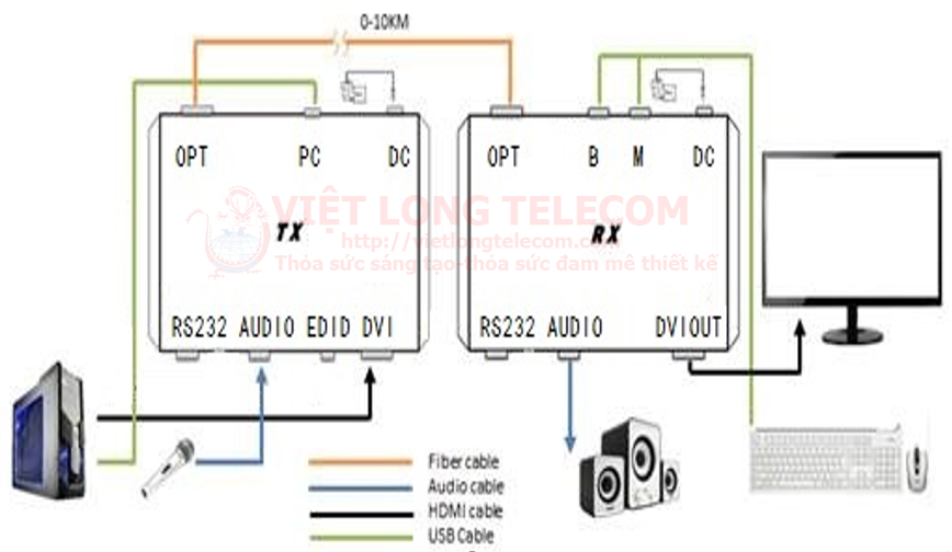So do truyen H DMI   4K   H D VI DEO CONVERTER- Thiet bi truyen dan Video bang Cap quang Optical Fiber