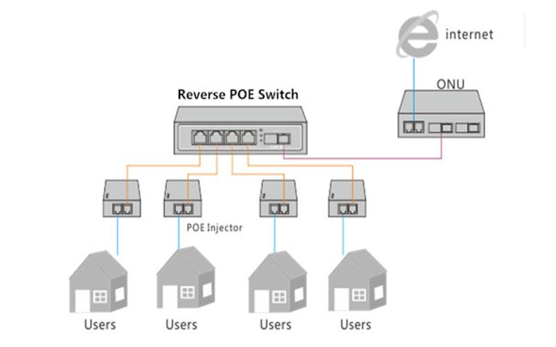 10 100M Reverse POE Switch