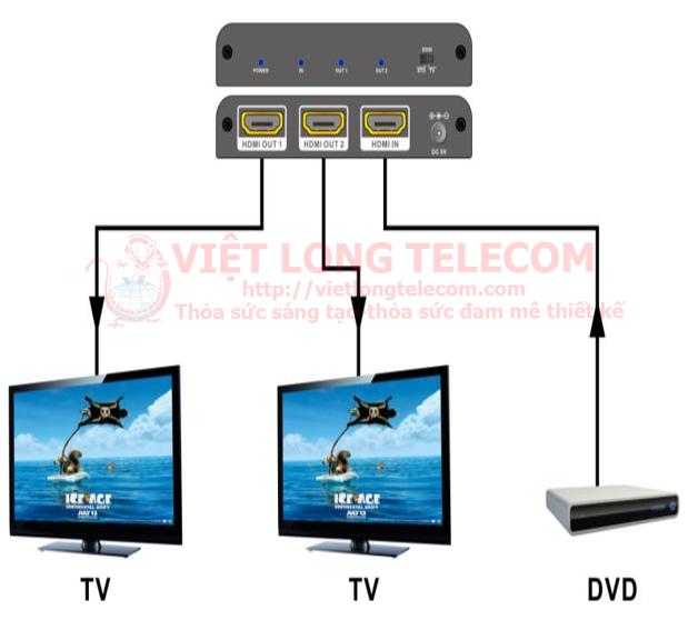 So do truyen H DMI Video Splitter- Bo chia Port tin hieu 1080P, 4K-H DMI, 3G-S DI  Cong nghe 4K