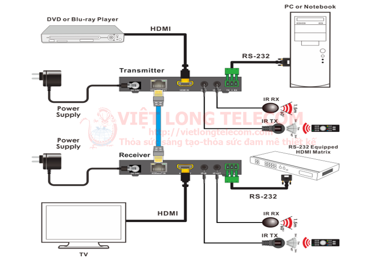 So do truyen H DMI- 4K Extender H D BaseT-Thiet bi truyen dan 4K H DMI VI DEO bang cap UTP CAT5 6 7e